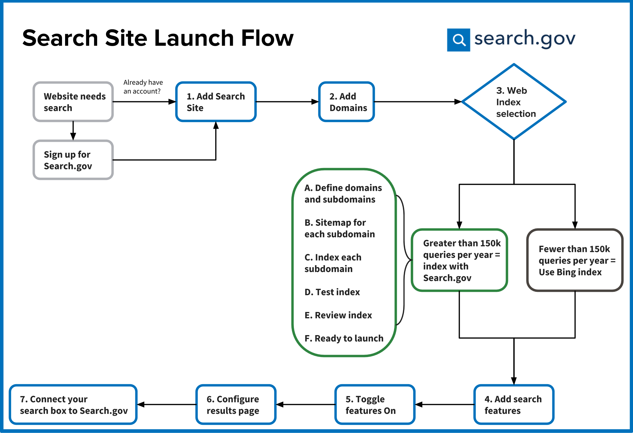 Flow chart showing the steps involved in launching a search site on Search.gov