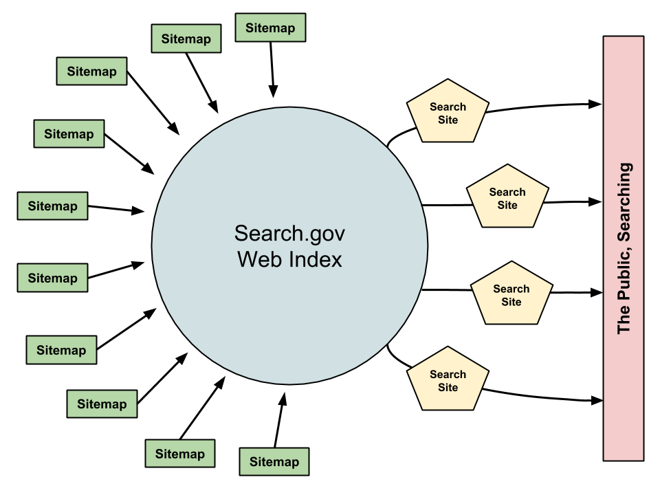 Diagram showing a large circle, representing the Search.gov website. To the left of the circle is an array of small blocks, each representing an individual sitemap. Arrows point from the sitemaps to the large circle. To the right of the circle is a set of pentagons representing search sites. To the right of these is a vertical bar representing the Public. Arrows flow from the circle, through the pentagon and end at the bar, representing the flow of search results from the central Search.gov index through the search sites to the members of the public who are searching.